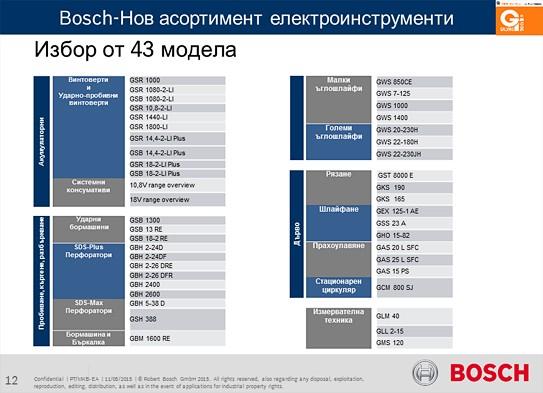 Bosch7