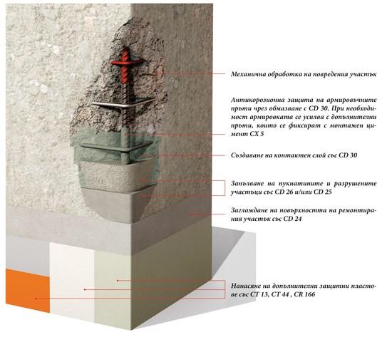 Ceresit pcc система за ремонт и защита на